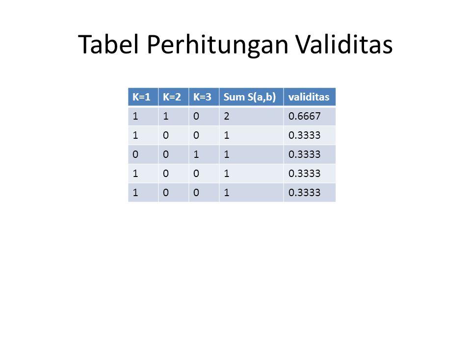 Tabel Perhitungan Validitas