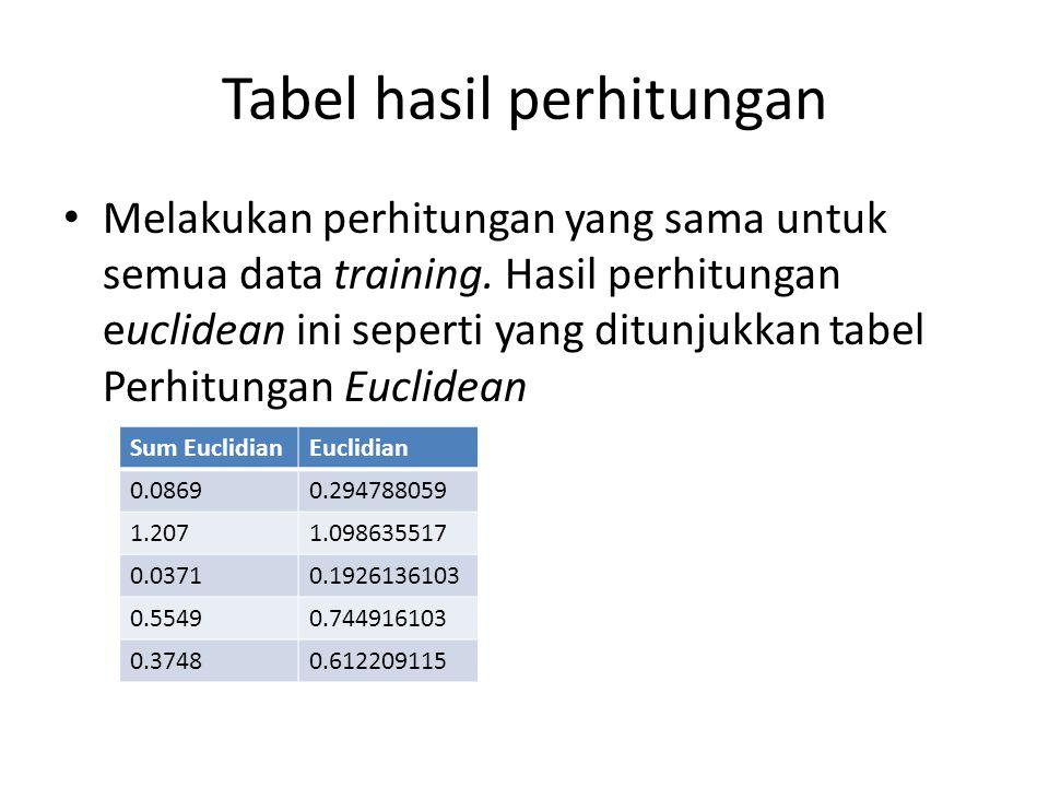 Tabel hasil perhitungan