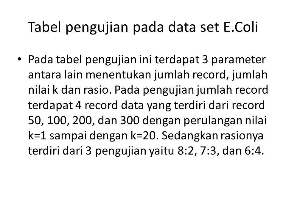 Tabel pengujian pada data set E.Coli