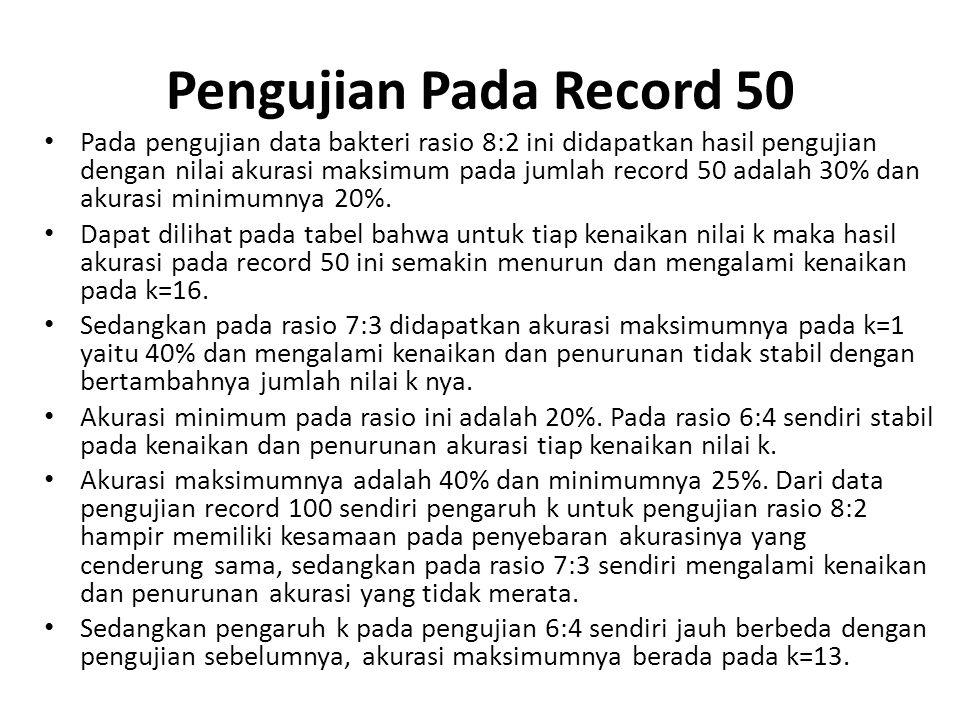 Pengujian Pada Record 50
