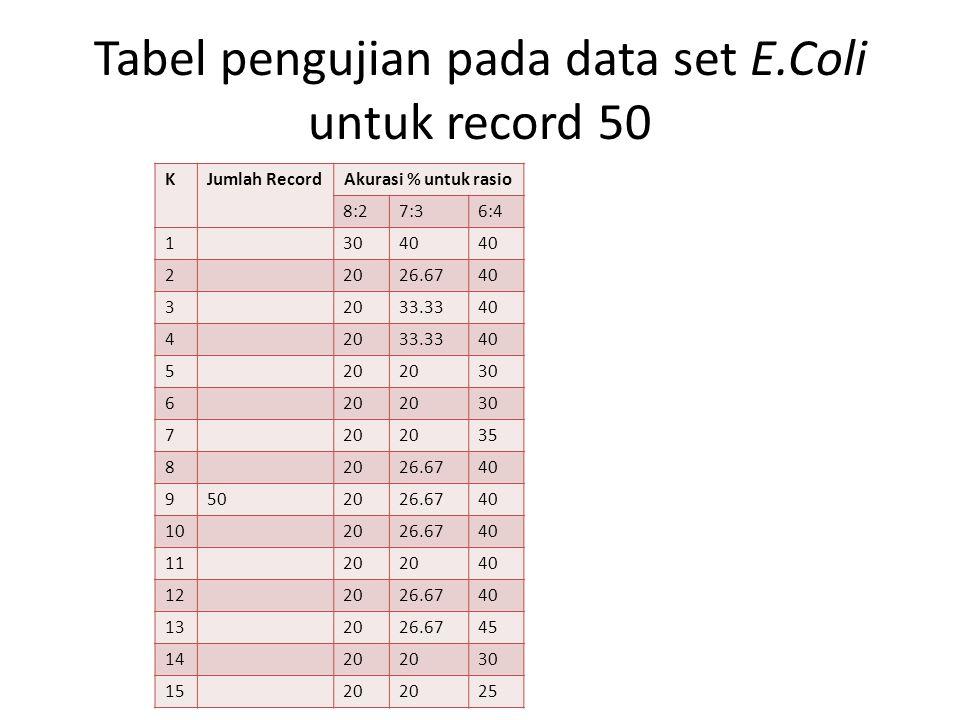 Tabel pengujian pada data set E.Coli untuk record 50