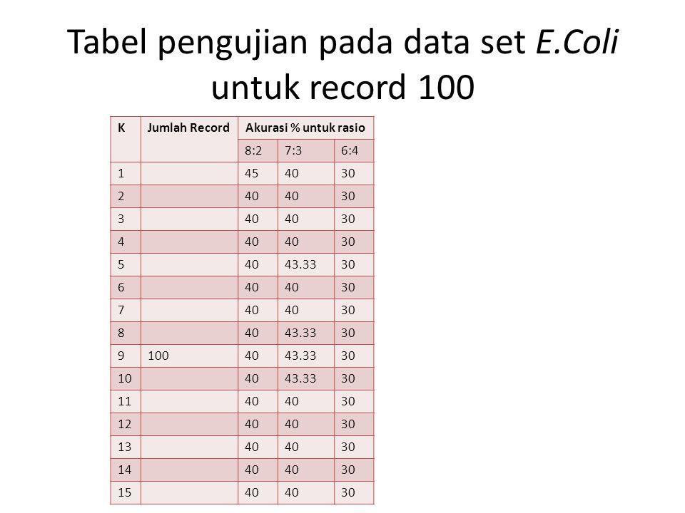 Tabel pengujian pada data set E.Coli untuk record 100
