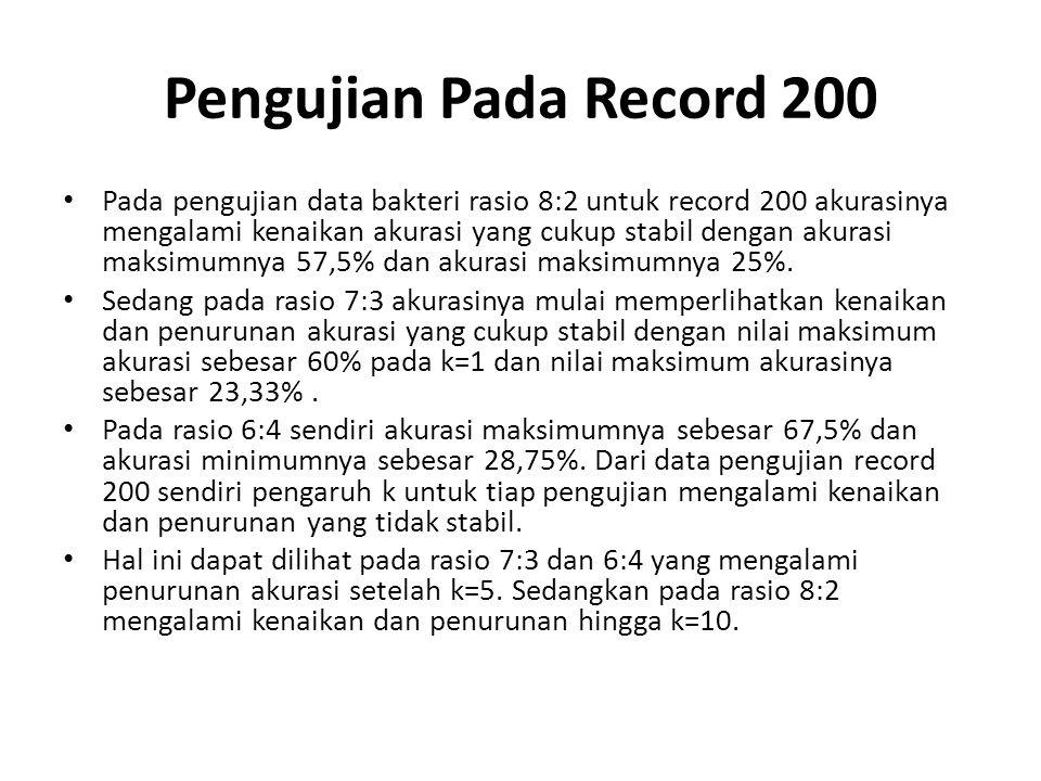 Pengujian Pada Record 200