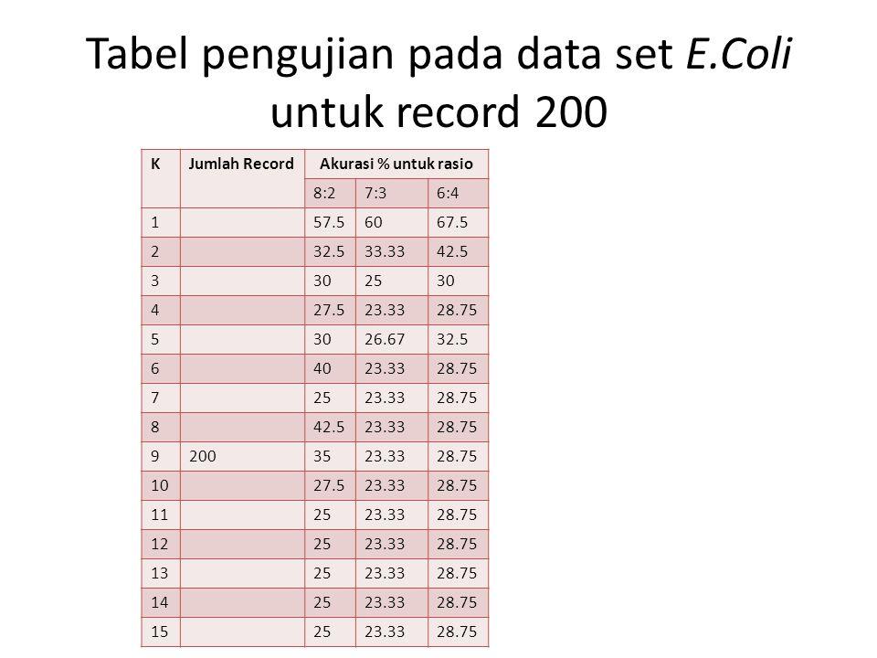 Tabel pengujian pada data set E.Coli untuk record 200