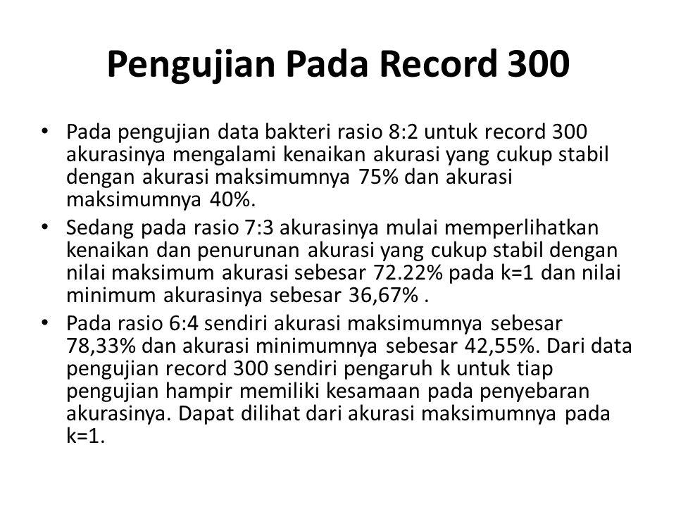Pengujian Pada Record 300