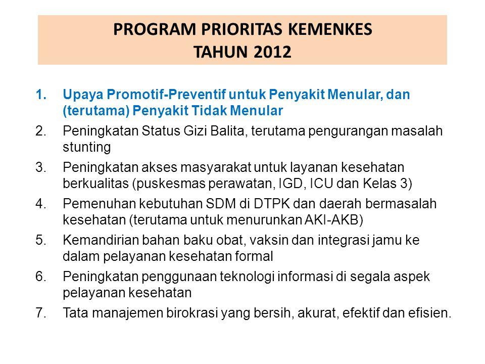 PROGRAM PRIORITAS KEMENKES TAHUN 2012