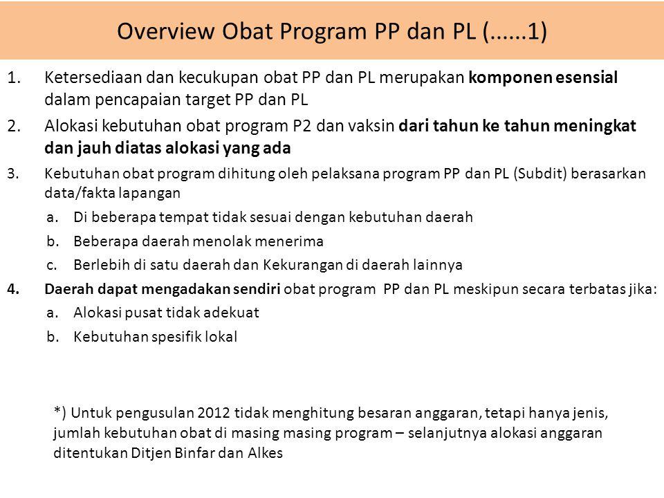 Overview Obat Program PP dan PL (......1)