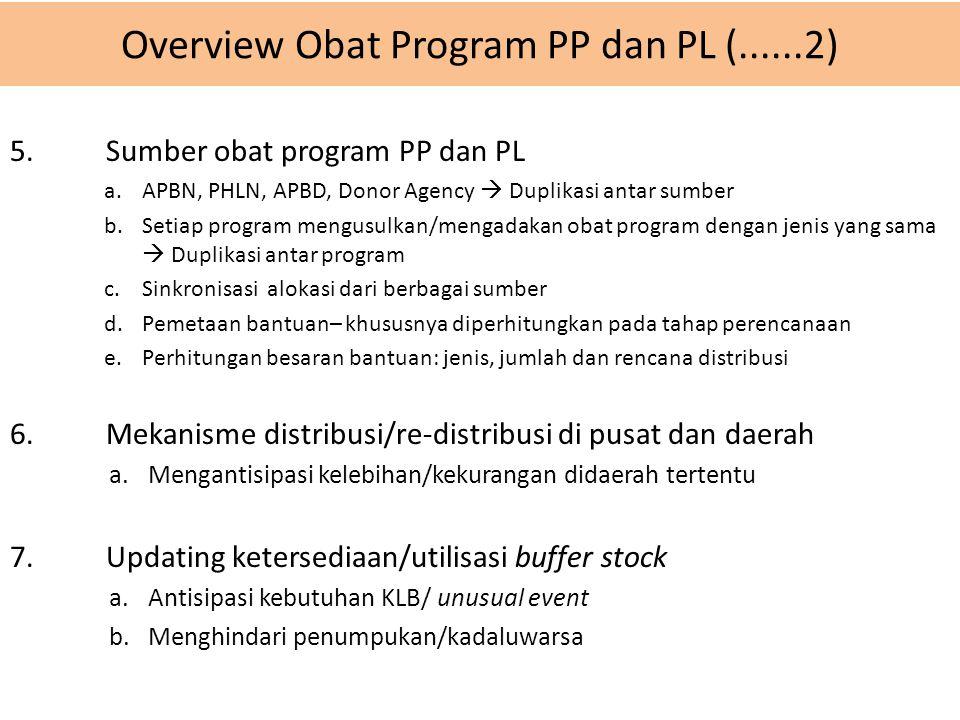 Overview Obat Program PP dan PL (......2)