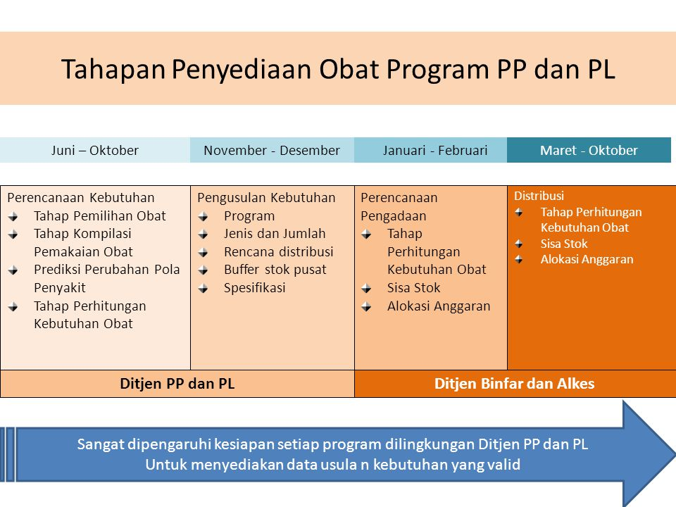 Tahapan Penyediaan Obat Program PP dan PL