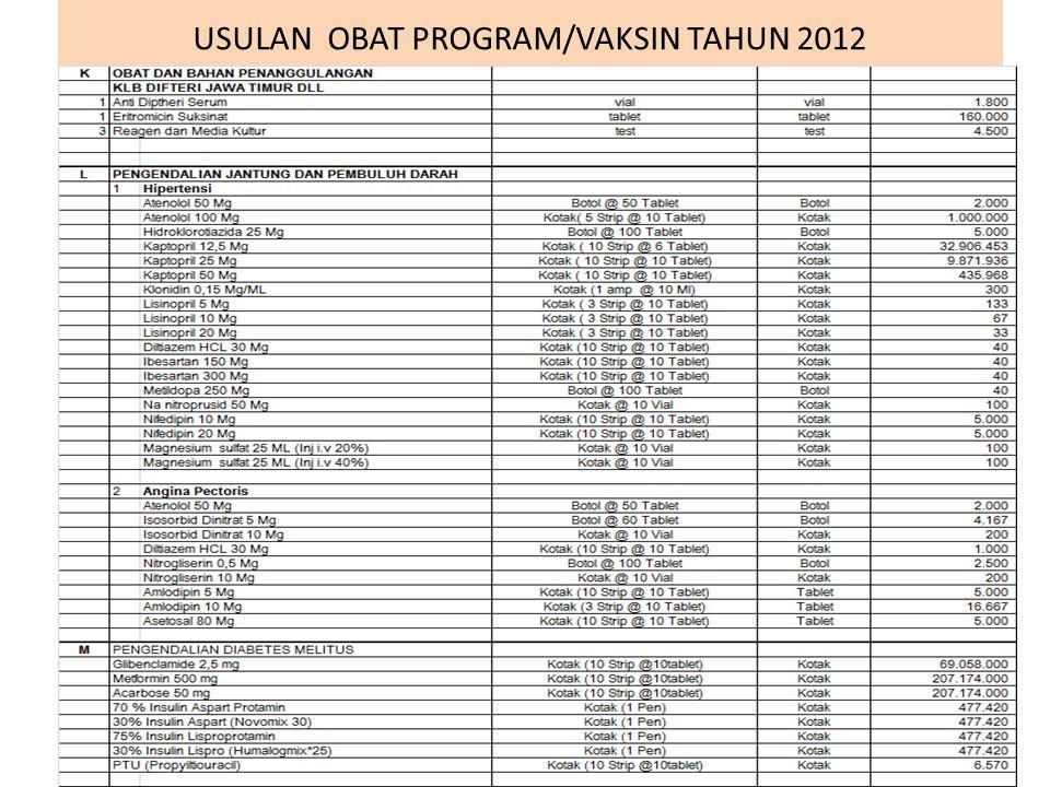 USULAN OBAT PROGRAM/VAKSIN TAHUN 2012