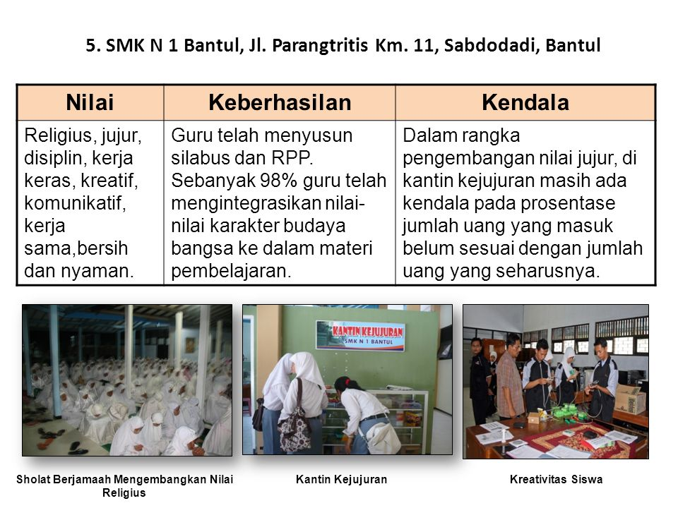 5. SMK N 1 Bantul, Jl. Parangtritis Km. 11, Sabdodadi, Bantul
