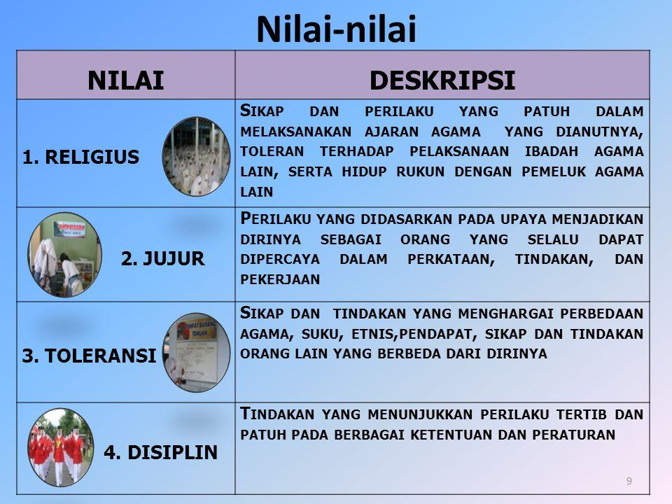 Nilai-nilai NILAI DESKRIPSI 1. Religius 2. Jujur 3. Toleransi