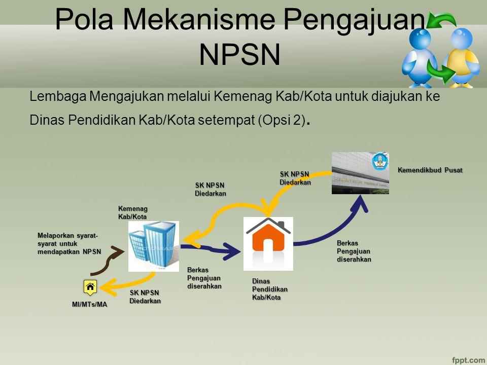 Pola Mekanisme Pengajuan NPSN