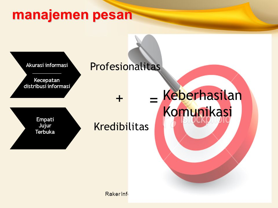 = manajemen pesan Keberhasilan Komunikasi + Profesionalitas