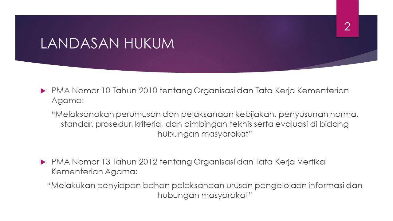LANDASAN HUKUM PMA Nomor 10 Tahun 2010 tentang Organisasi dan Tata Kerja Kementerian Agama: