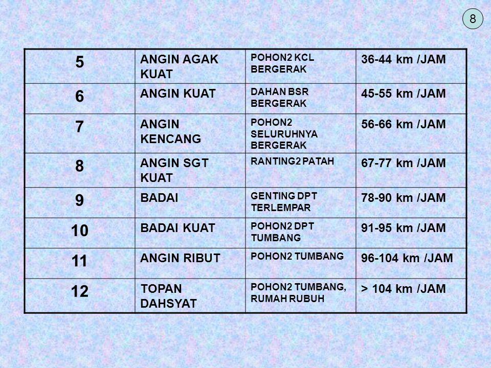 5 6 7 8 9 10 11 12 8 ANGIN AGAK KUAT 36-44 km /JAM ANGIN KUAT