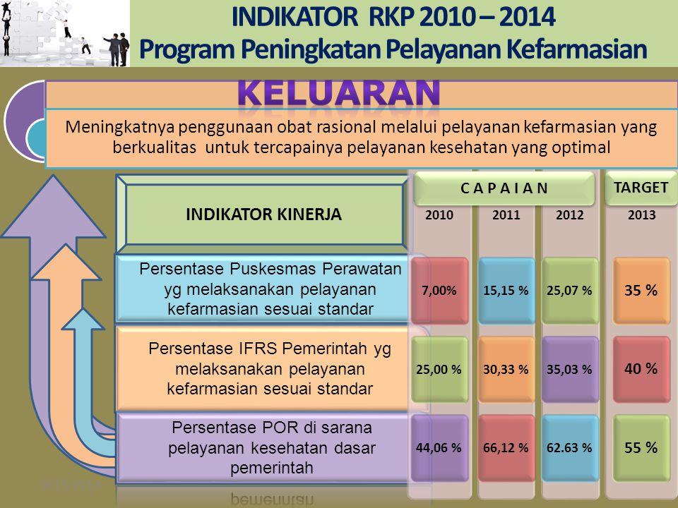 INDIKATOR RKP 2010 – 2014 Program Peningkatan Pelayanan Kefarmasian