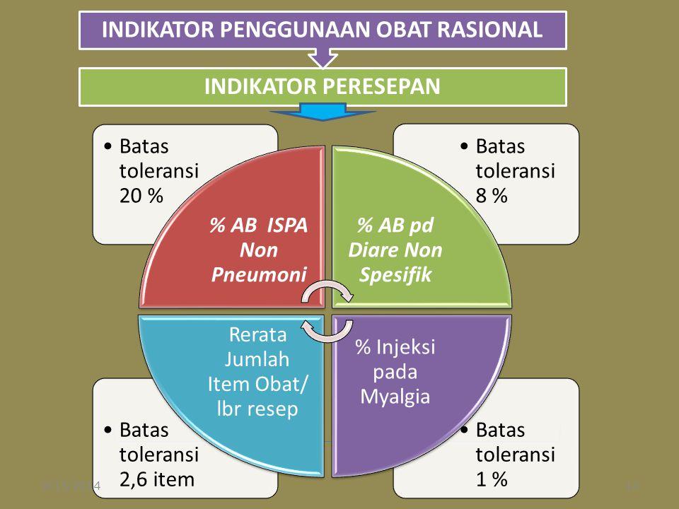 INDIKATOR PENGGUNAAN OBAT RASIONAL % AB pd Diare Non Spesifik