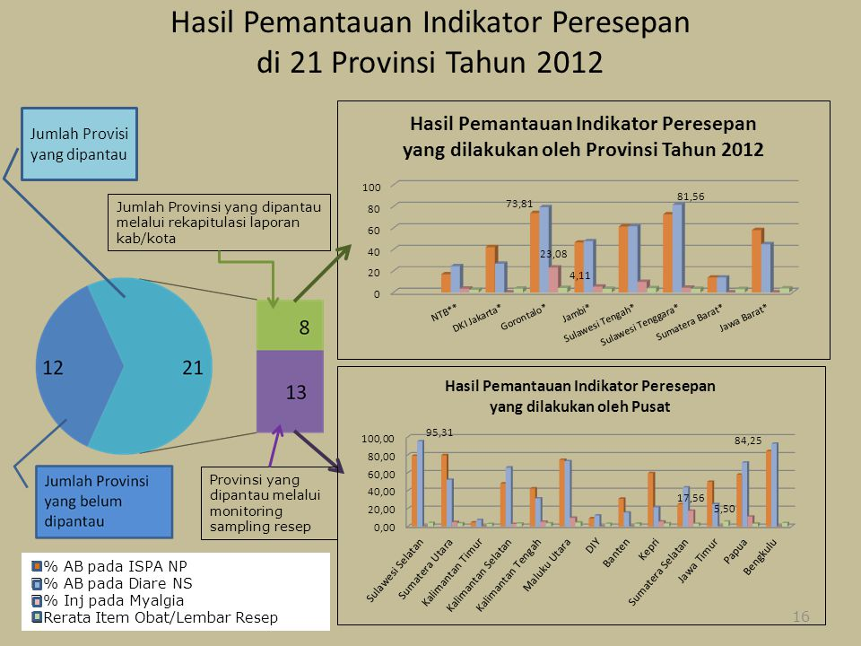 Hasil Pemantauan Indikator Peresepan di 21 Provinsi Tahun 2012