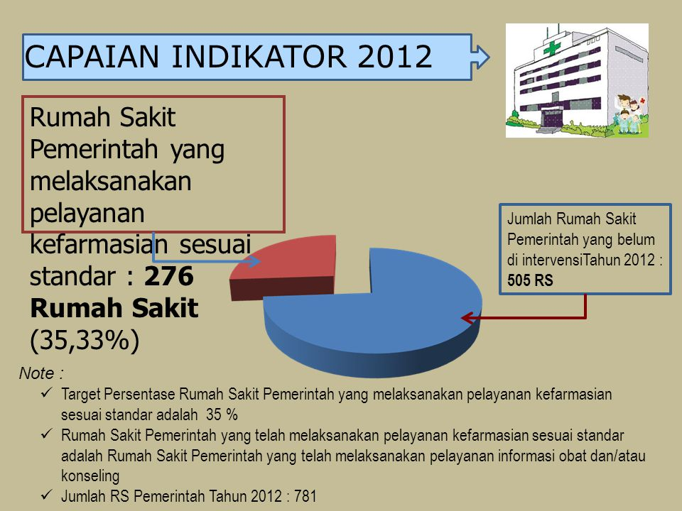 CAPAIAN INDIKATOR 2012 Rumah Sakit Pemerintah yang melaksanakan pelayanan kefarmasian sesuai standar : 276 Rumah Sakit (35,33%)
