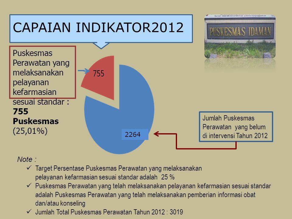 CAPAIAN INDIKATOR2012 Puskesmas Perawatan yang melaksanakan pelayanan kefarmasian sesuai standar : 755 Puskesmas (25,01%)