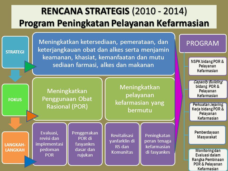 RENCANA STRATEGIS (2010 - 2014) Program Peningkatan Pelayanan Kefarmasian