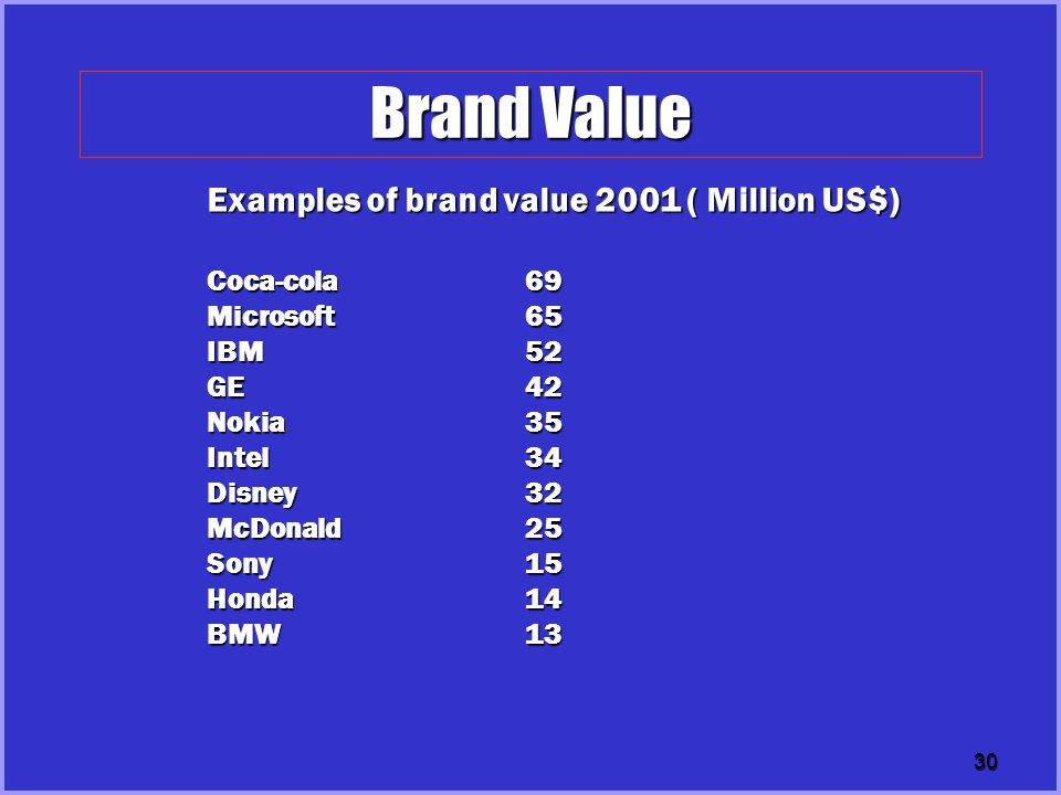 Brand Value Examples of brand value 2001 ( Million US$) Coca-cola 69