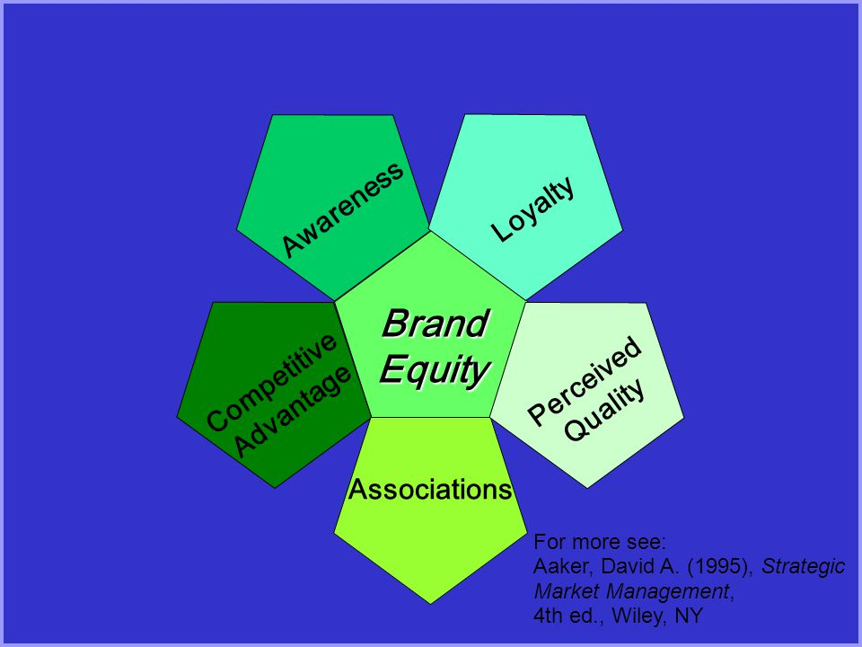 Brand Equity Awareness Loyalty Competitive Perceived Advantage Quality