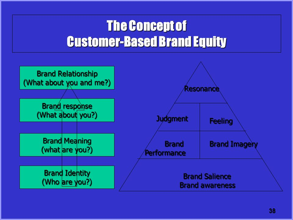 The Concept of Customer-Based Brand Equity