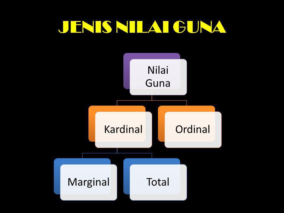 JENIS NILAI GUNA Nilai Guna Kardinal Marginal Total Ordinal