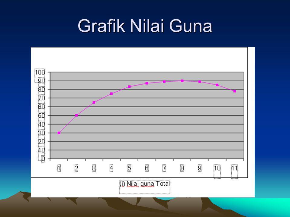 Grafik Nilai Guna