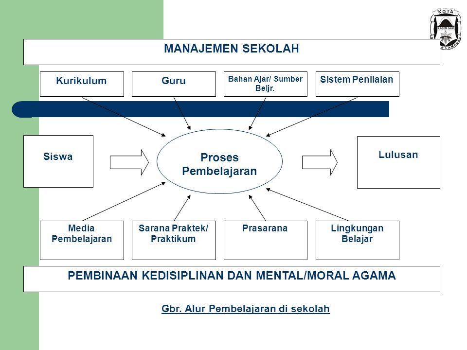 PEMBINAAN KEDISIPLINAN DAN MENTAL/MORAL AGAMA Proses Pembelajaran