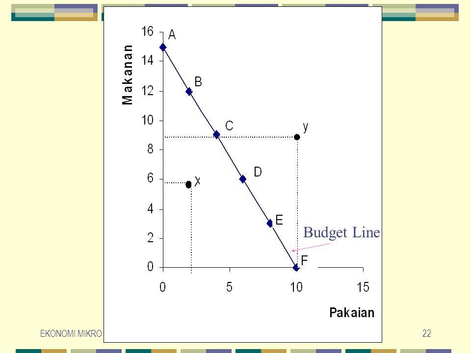Budget Line EKONOMI MIKRO