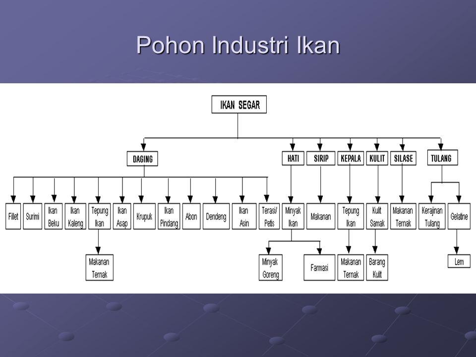 Pohon Industri Ikan
