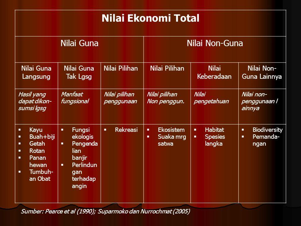 Nilai Ekonomi Total Nilai Guna Nilai Non-Guna Langsung Tak Lgsg