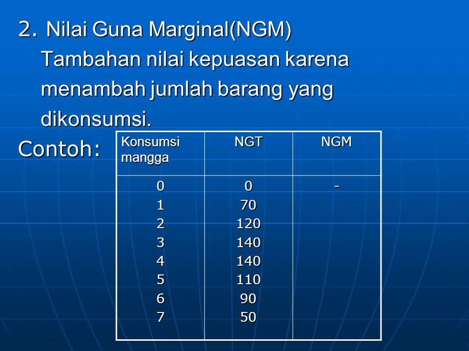 2. Nilai Guna Marginal(NGM) Tambahan nilai kepuasan karena