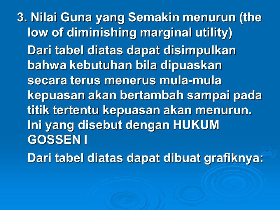 3. Nilai Guna yang Semakin menurun (the low of diminishing marginal utility)