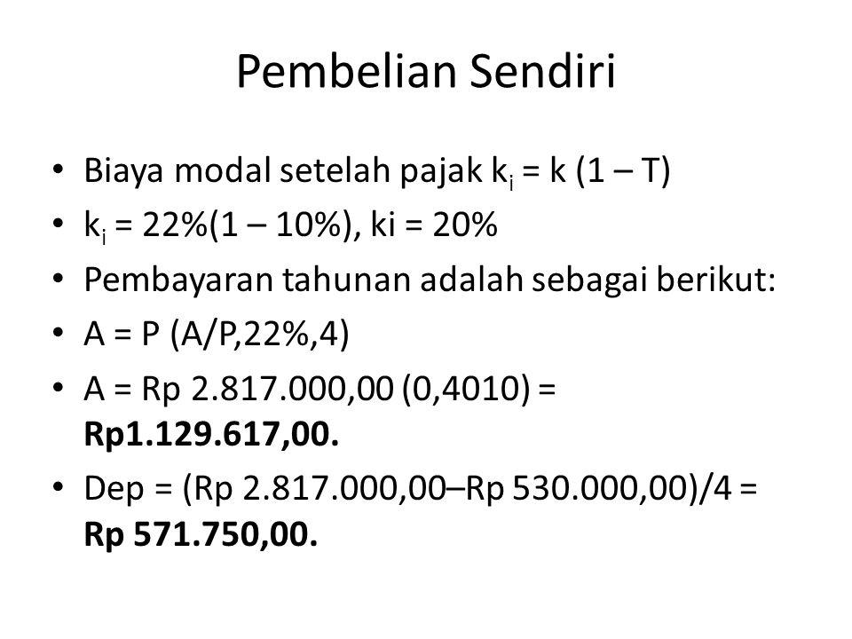 Pembelian Sendiri Biaya modal setelah pajak ki = k (1 – T)