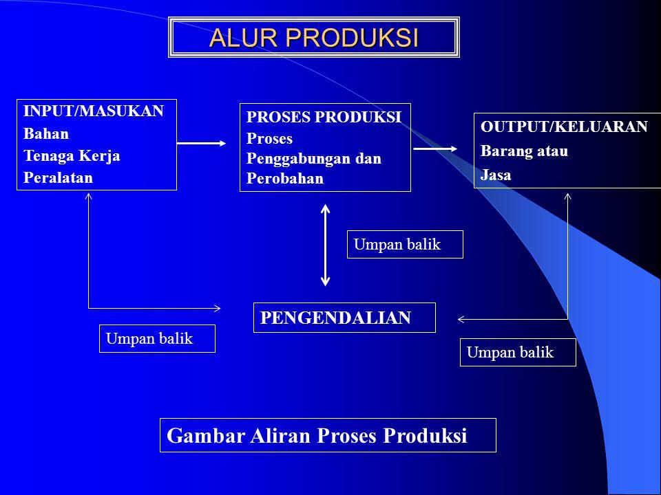 ALUR PRODUKSI Gambar Aliran Proses Produksi PENGENDALIAN INPUT/MASUKAN