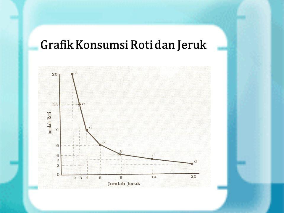 Grafik Konsumsi Roti dan Jeruk