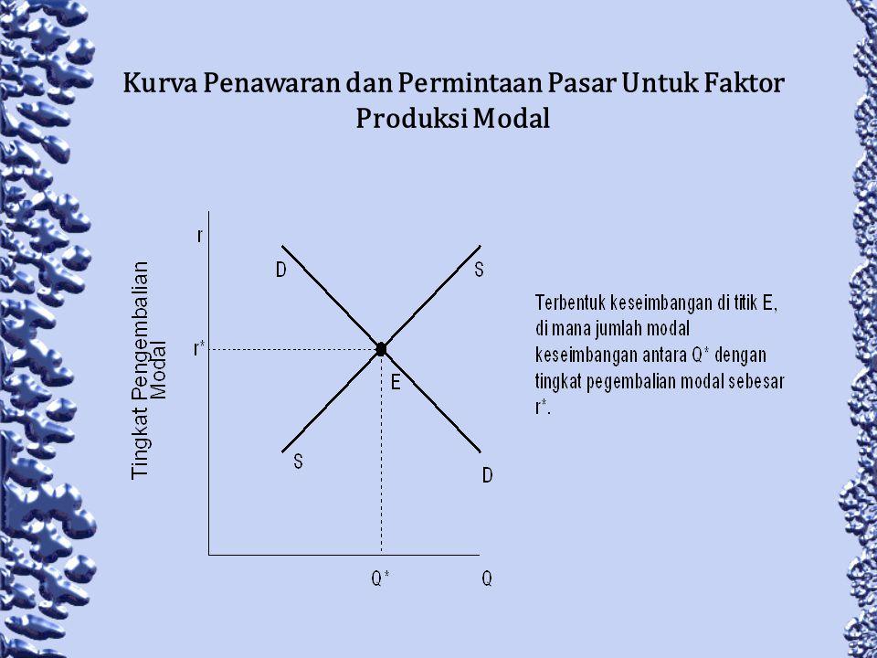 Kurva Penawaran dan Permintaan Pasar Untuk Faktor Produksi Modal