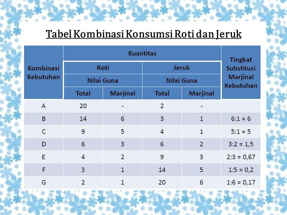 Tabel Kombinasi Konsumsi Roti dan Jeruk