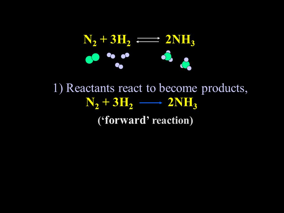 1) Reactants react to become products,