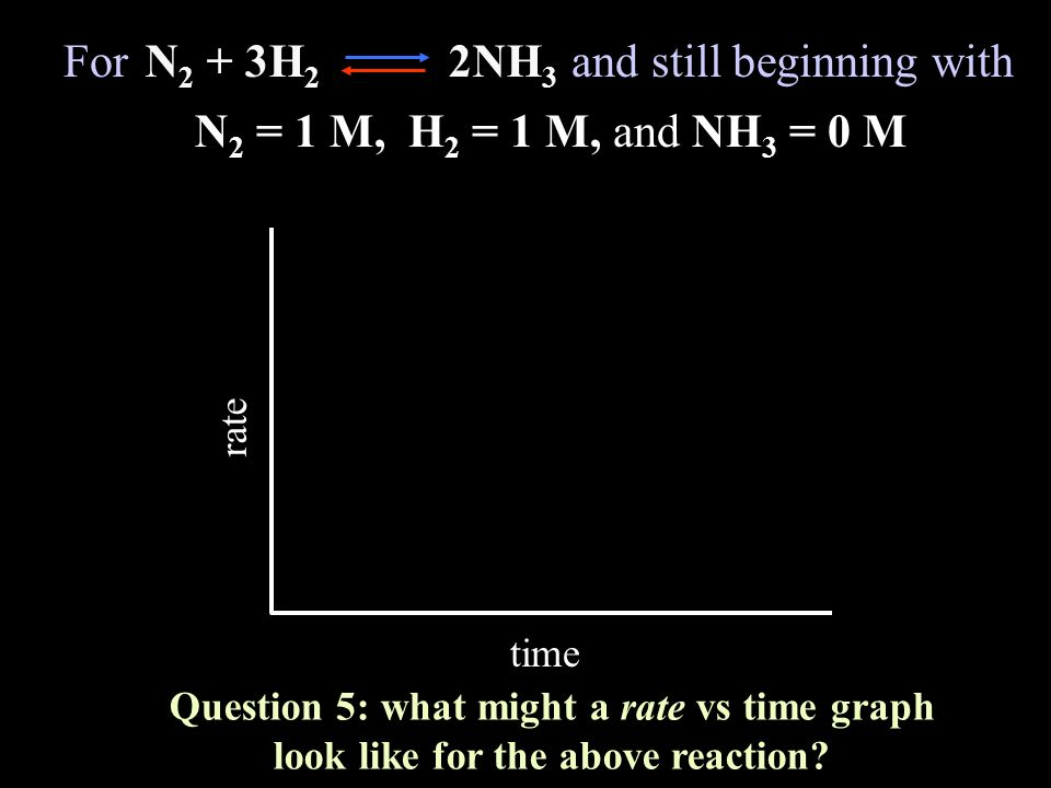 For and still beginning with N2 + 3H2 2NH3