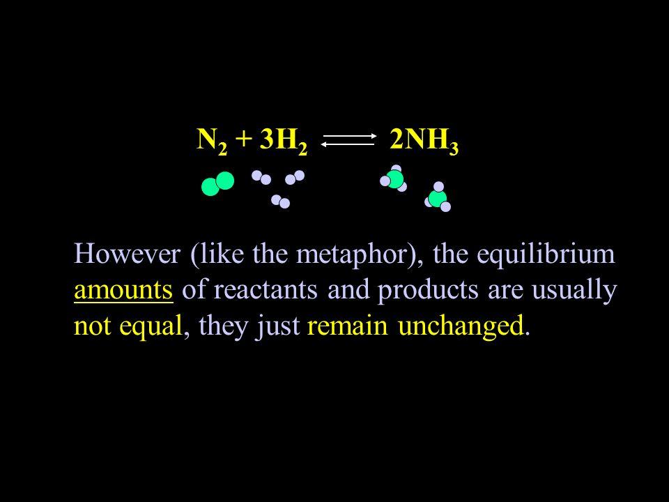 N2 + 3H2 2NH3