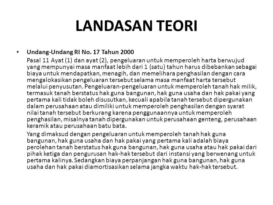 LANDASAN TEORI Undang-Undang RI No. 17 Tahun 2000