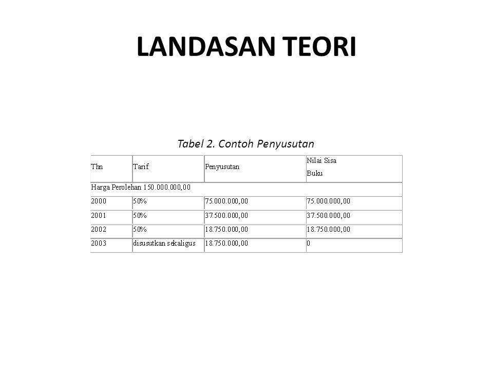 LANDASAN TEORI Tabel 2. Contoh Penyusutan