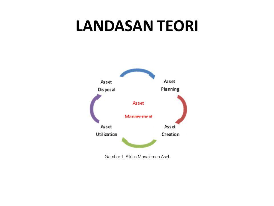 Gambar 1. Siklus Manajemen Aset