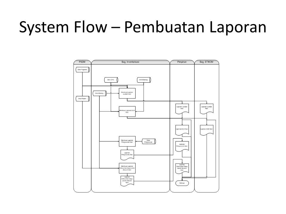 System Flow – Pembuatan Laporan