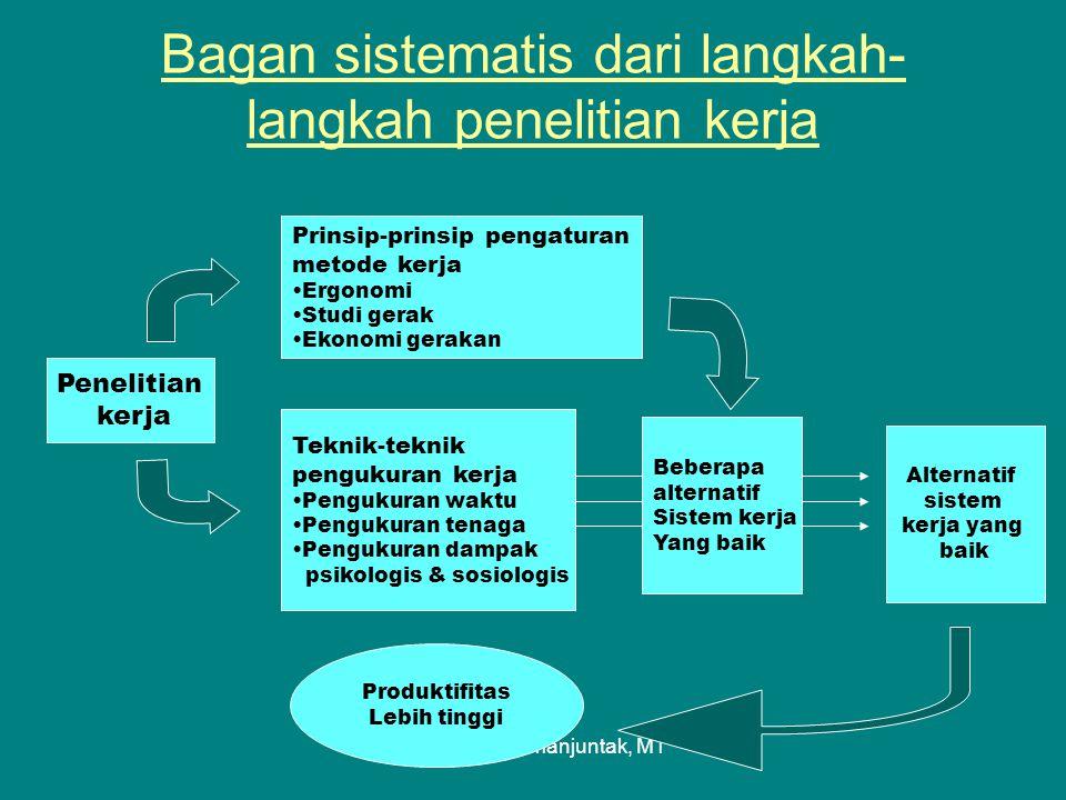 Bagan sistematis dari langkah-langkah penelitian kerja
